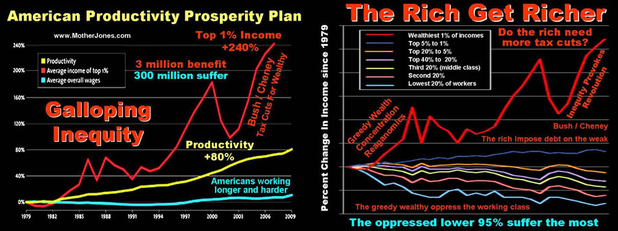 American Productivity Prosperity Plan - The Rich Get Richer