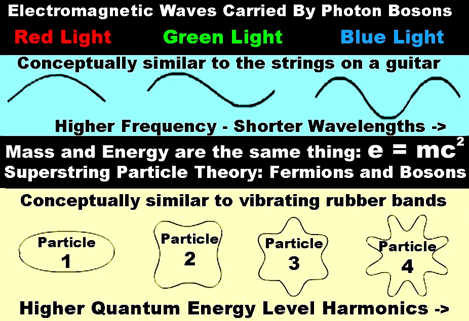 Mass and Energy Superstring Theory Particle Harmonics